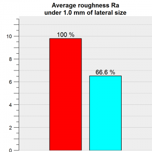 Texture average roughness 33